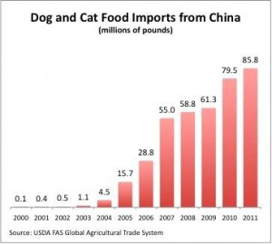 pet food imports from China